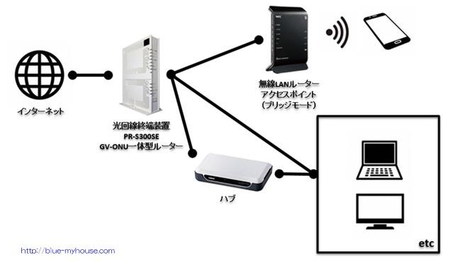 新居 自宅 宅内 LAN 配線 工事 DIY 新築 無線 有線 WIFI WI-FI アクセスポイント ルーター スマホ フレッツ テレビ ひかり電話 GV-ONU 一体型 光回線終端装置 接続 つなぐ 繋ぐ 設定 かんたん 簡単 違い 11ac NEC Aterm PA WG1200HP2 イメージ